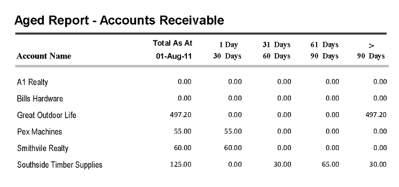 Aged Report - Accounts Receivable